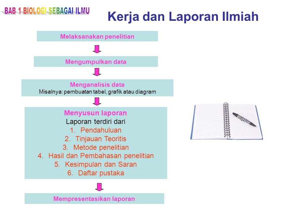 Melaksanakan penelitian Mengumpulkan data Menganalisis data Misalnya: pembuatan tabel, grafik atau diagram Menyusun laporan Laporan terdiri dari 1.Pen