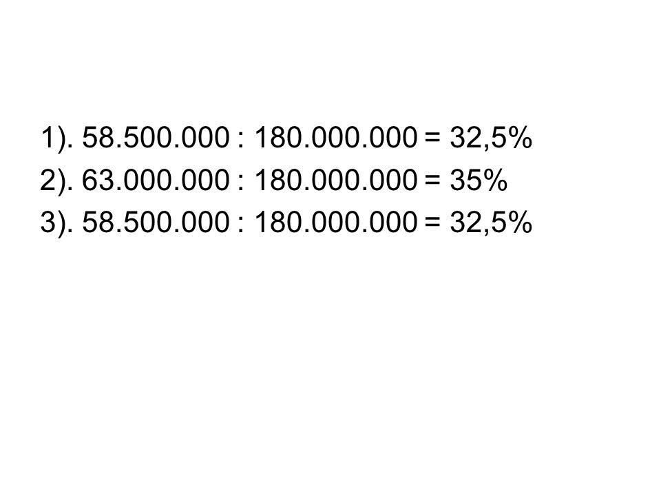 1). 58.500.000 : 180.000.000 = 32,5% 2). 63.000.000 : 180.000.000 = 35% 3). 58.500.000 : 180.000.000 = 32,5%