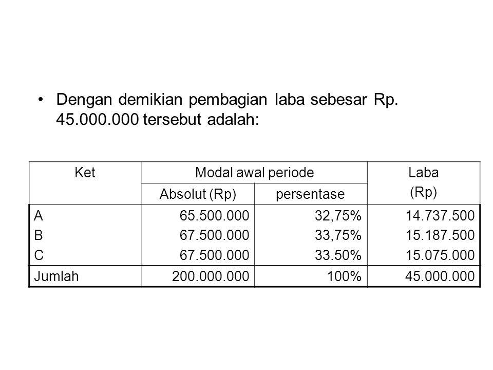Dengan demikian pembagian laba sebesar Rp. 45.000.000 tersebut adalah: KetModal awal periodeLaba (Rp) Absolut (Rp)persentase ABCABC 65.500.000 67.500.