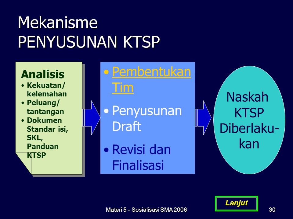 Materi 5 - Sosialisasi SMA 200630 Mekanisme PENYUSUNAN KTSP Lanjut Analisis Kekuatan/ kelemahan Peluang/ tantangan Dokumen Standar isi, SKL, Panduan K