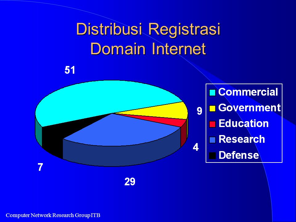 Computer Network Research Group ITB Distribusi Registrasi Domain Internet