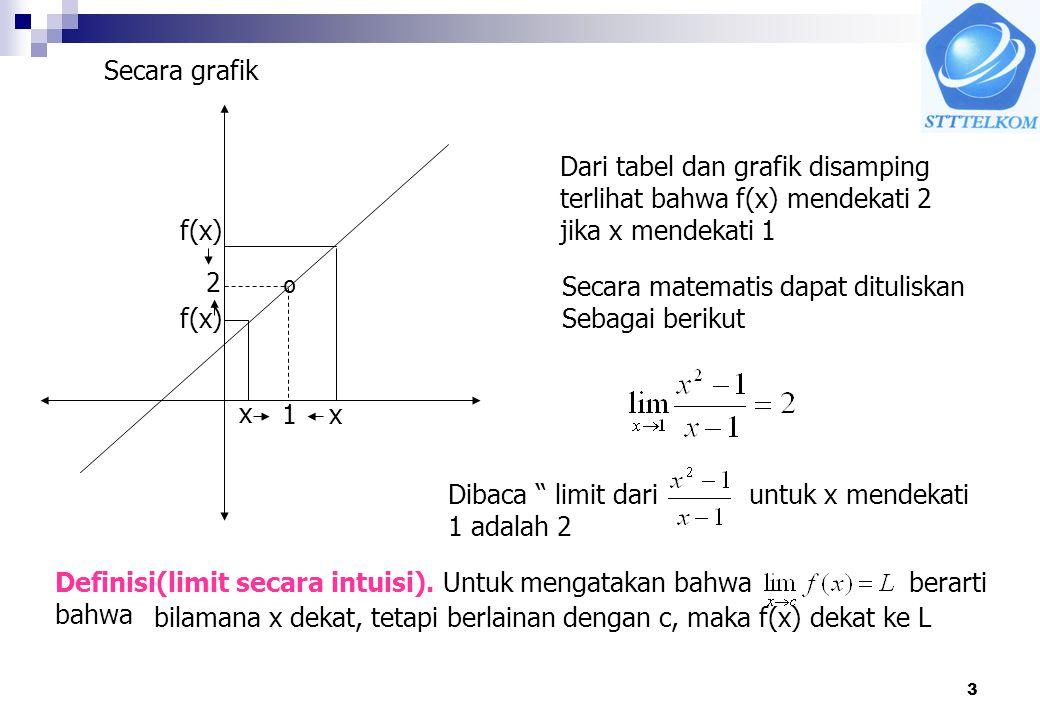 3 1 º 2 x x f(x) Secara grafik Dari tabel dan grafik disamping terlihat bahwa f(x) mendekati 2 jika x mendekati 1 Secara matematis dapat dituliskan Se