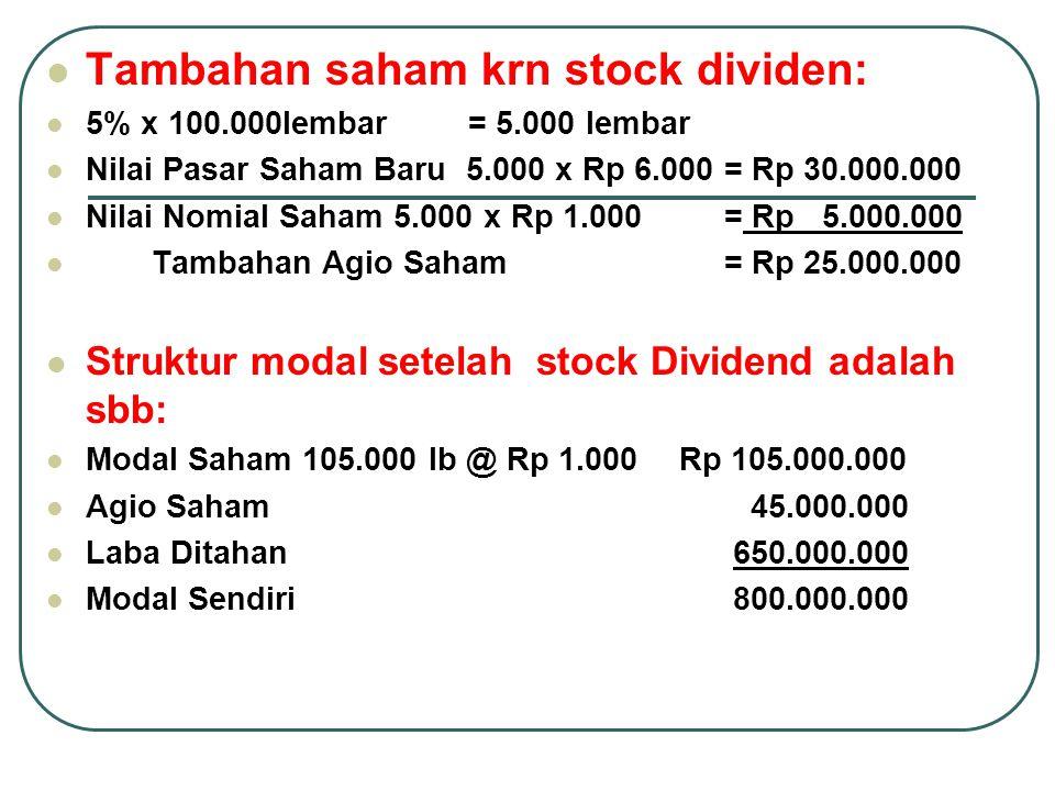 Tambahan saham krn stock dividen: 5% x 100.000lembar= 5.000 lembar Nilai Pasar Saham Baru 5.000 x Rp 6.000 = Rp 30.000.000 Nilai Nomial Saham 5.000 x Rp 1.000 = Rp 5.000.000 Tambahan Agio Saham = Rp 25.000.000 Struktur modal setelah stock Dividend adalah sbb: Modal Saham 105.000 lb @ Rp 1.000Rp 105.000.000 Agio Saham 45.000.000 Laba Ditahan 650.000.000 Modal Sendiri 800.000.000