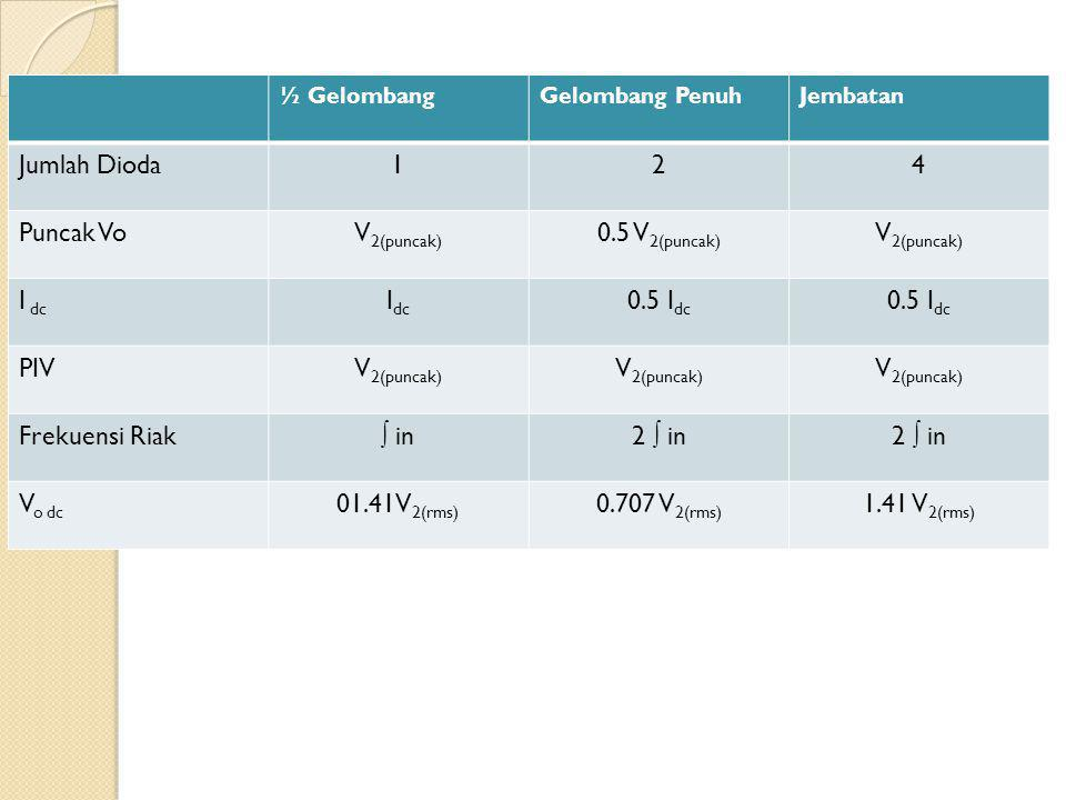 ½ GelombangGelombang PenuhJembatan Jumlah Dioda124 Puncak VoV 2(puncak) 0.5 V 2(puncak) V 2(puncak) I dc 0.5 I dc PIVV 2(puncak) Frekuensi Riak∫ in2 ∫