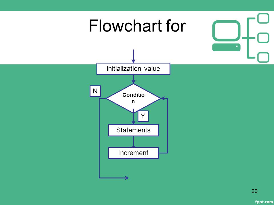 Flowchart for 20 Conditio n Statements N Y initialization value Increment