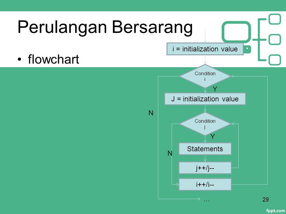 Perulangan Bersarang flowchart 29 Condition i Statements … N Y i = initialization value i++/i-- Condition j j++/j-- J = initialization value Y N