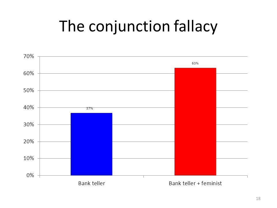The conjunction fallacy 18