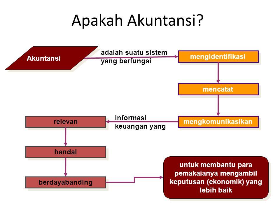 mengidentifikasi mencatat mengkomunikasikan relevan handal berdayabanding Apakah Akuntansi? Akuntansi adalah suatu sistem yang berfungsi Informasi keu