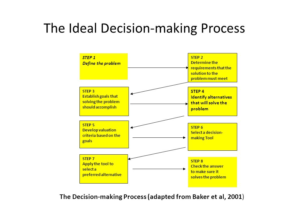 Masalah dalam Pengambilan Keputusan Pengetahuan pengambil keputusan yang belum memadai Tidak lengkapnya informasi relevan yang tersedia Terbatasnya rasionalitas pengambil keputusan (bounded rationality)