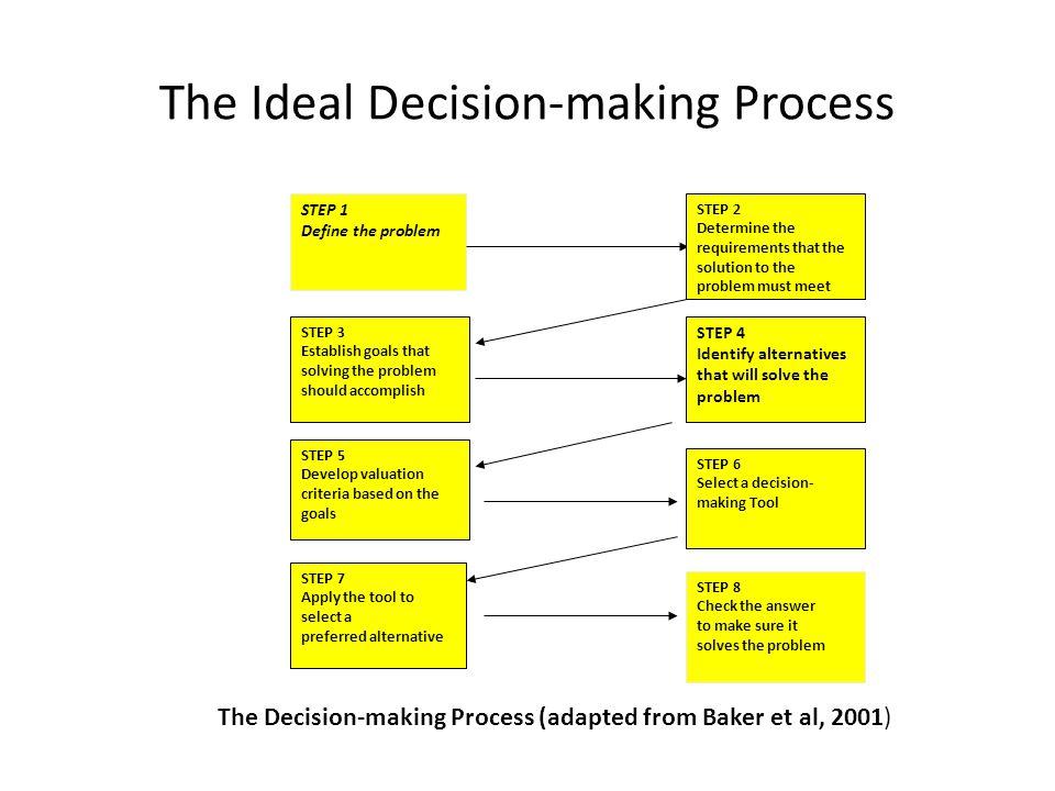 The Ideal Decision-making Process STEP 1 Define the problem STEP 3 Establish goals that solving the problem should accomplish STEP 4 Identify alternat