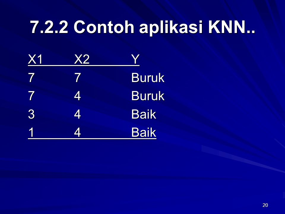 20 7.2.2 Contoh aplikasi KNN.. X1 X2 Y 7 7 Buruk 7 4 Buruk 3 4 Baik 1 4 Baik