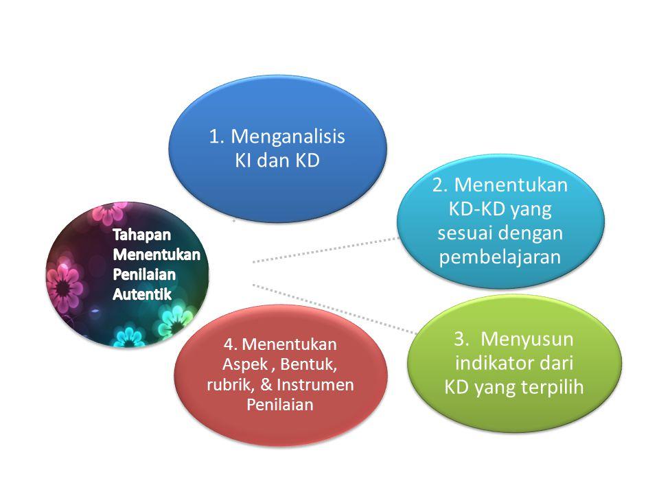 1. Menganalisis KI dan KD 2. Menentukan KD-KD yang sesuai dengan pembelajaran 3. Menyusun indikator dari KD yang terpilih 4. Menentukan Aspek, Bentuk,
