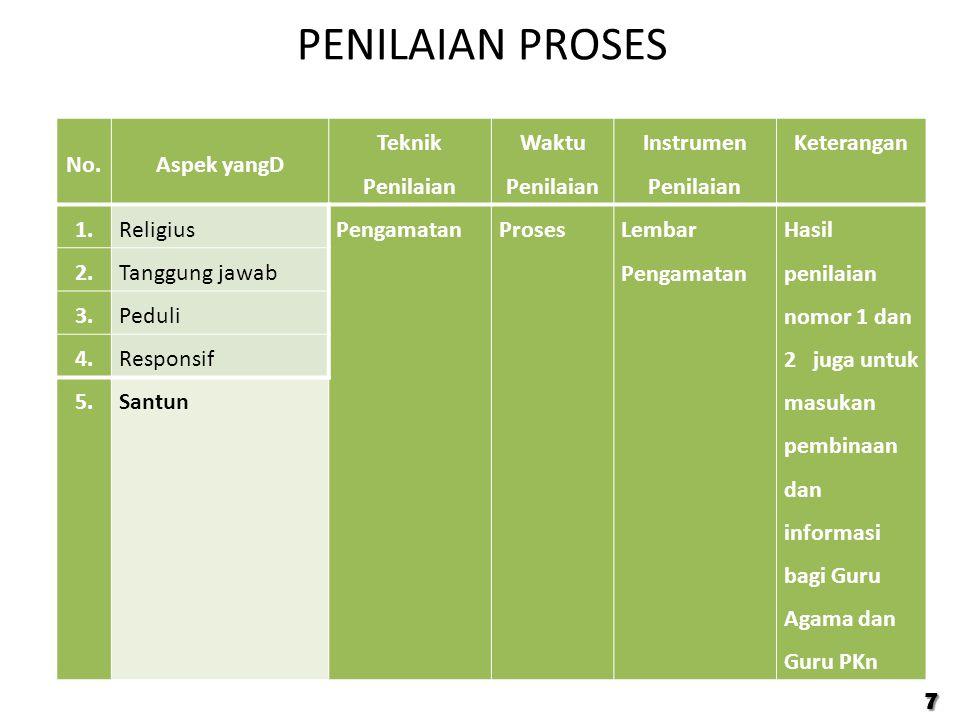 PENILAIAN PROSES 7 No.Aspek yangD Teknik Penilaian Waktu Penilaian Instrumen Penilaian Keterangan 1.ReligiusPengamatan Proses Lembar Pengamatan Hasil