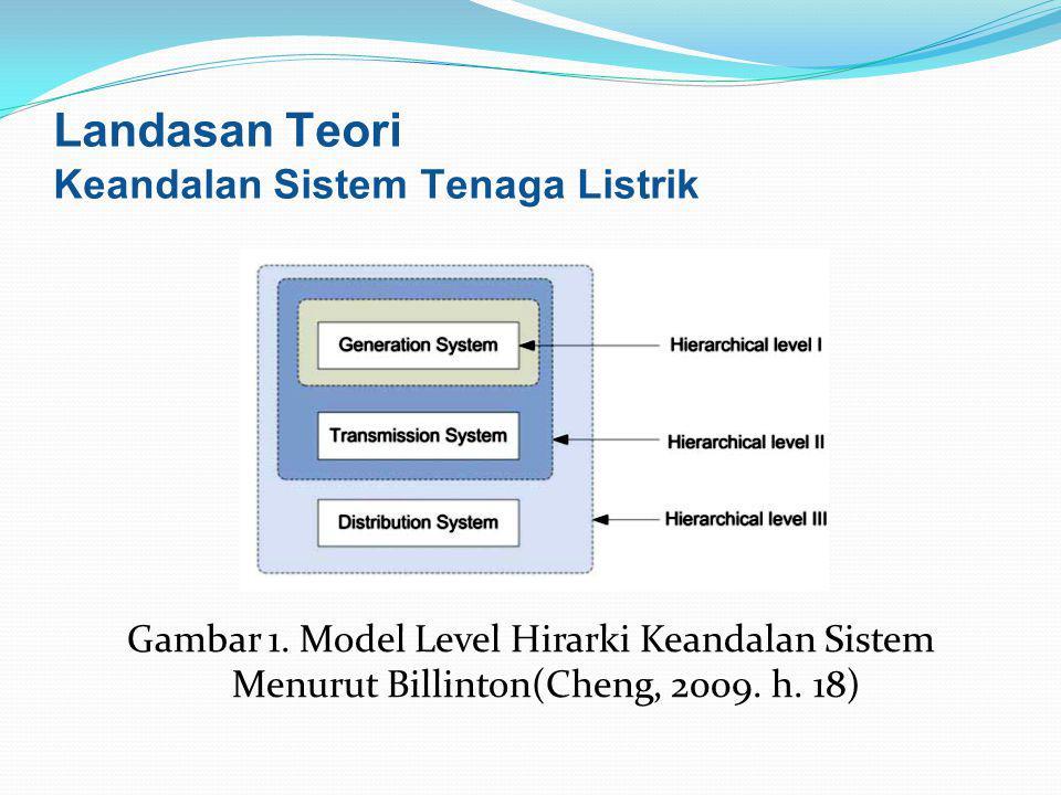 Gambar 1. Model Level Hirarki Keandalan Sistem Menurut Billinton(Cheng, 2009. h. 18) Landasan Teori Keandalan Sistem Tenaga Listrik