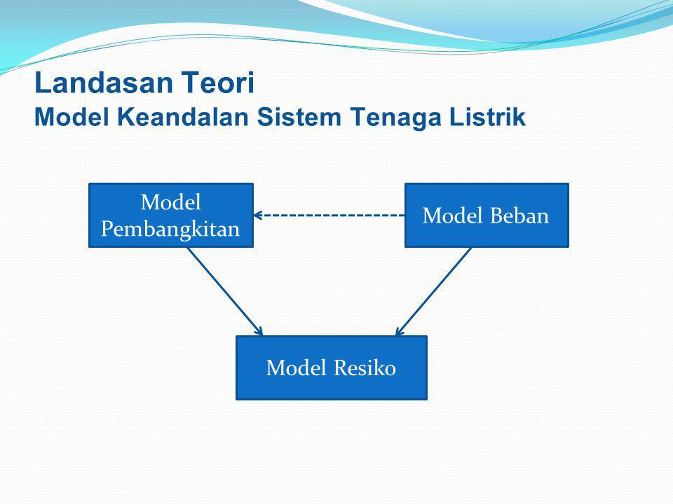 Landasan Teori Model Keandalan Sistem Tenaga Listrik Model Beban Model Pembangkitan Model Resiko