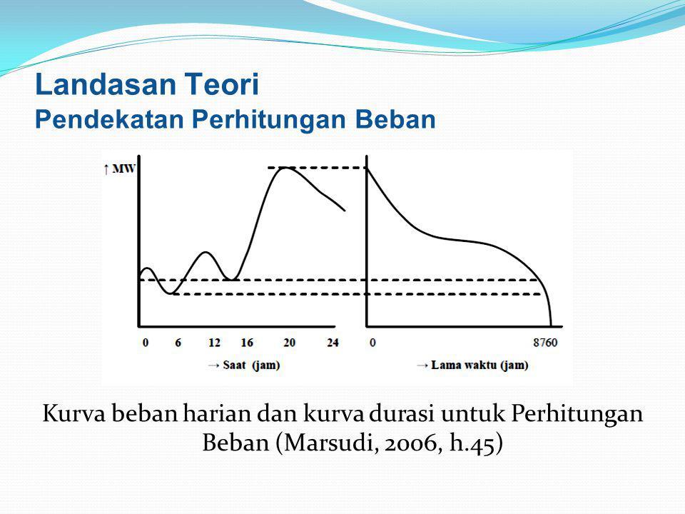 Kurva beban harian dan kurva durasi untuk Perhitungan Beban (Marsudi, 2006, h.45) Landasan Teori Pendekatan Perhitungan Beban