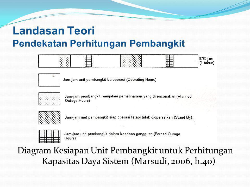 Diagram Kesiapan Unit Pembangkit untuk Perhitungan Kapasitas Daya Sistem (Marsudi, 2006, h.40) Landasan Teori Pendekatan Perhitungan Pembangkit