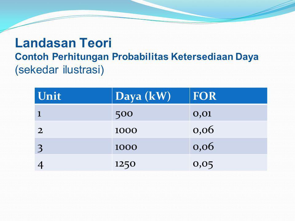 UnitDaya (kW)FOR 15000,01 210000,06 310000,06 412500,05 Landasan Teori Contoh Perhitungan Probabilitas Ketersediaan Daya (sekedar ilustrasi)