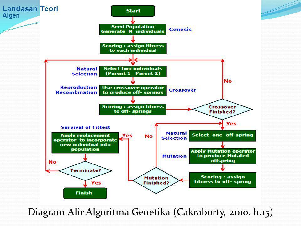 Diagram Alir Algoritma Genetika (Cakraborty, 2010. h.15) Landasan Teori Algen