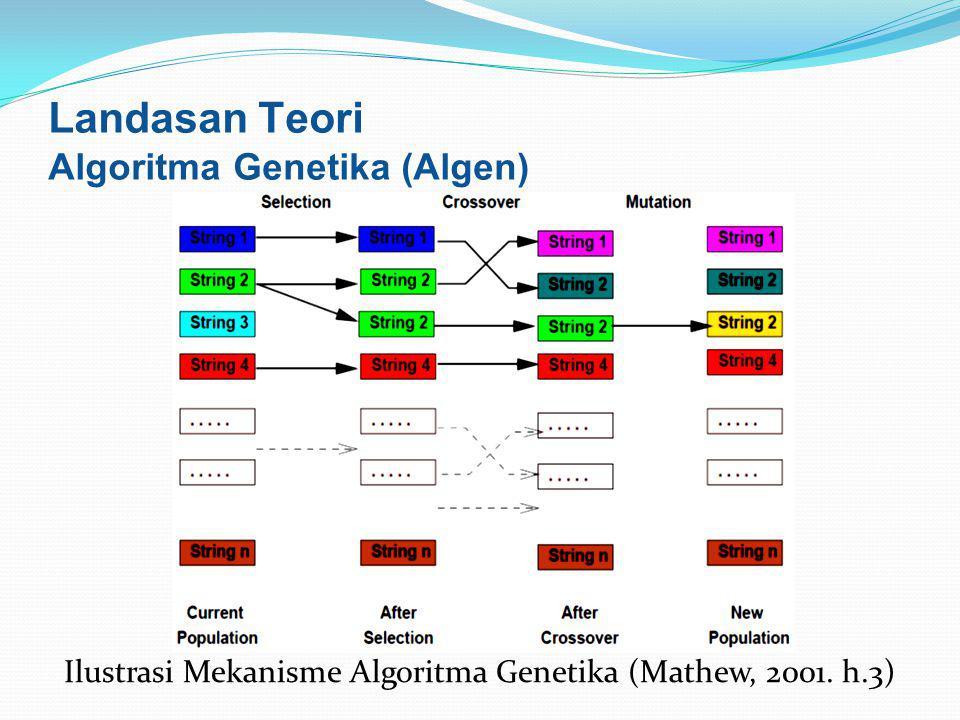 Ilustrasi Mekanisme Algoritma Genetika (Mathew, 2001. h.3) Landasan Teori Algoritma Genetika (Algen)