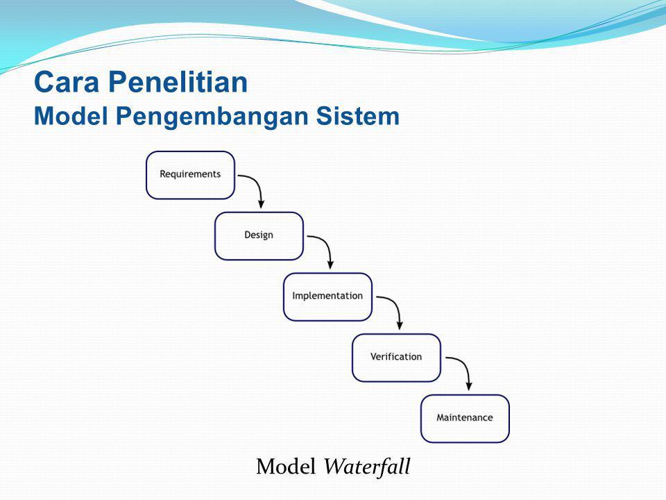 Model Waterfall Cara Penelitian Model Pengembangan Sistem