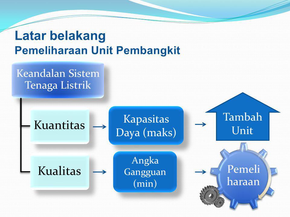 Latar belakang Pemeliharaan Unit Pembangkit Keandalan Sistem Tenaga Listrik KuantitasKualitas Angka Gangguan (min) Kapasitas Daya (maks) Tambah Unit P