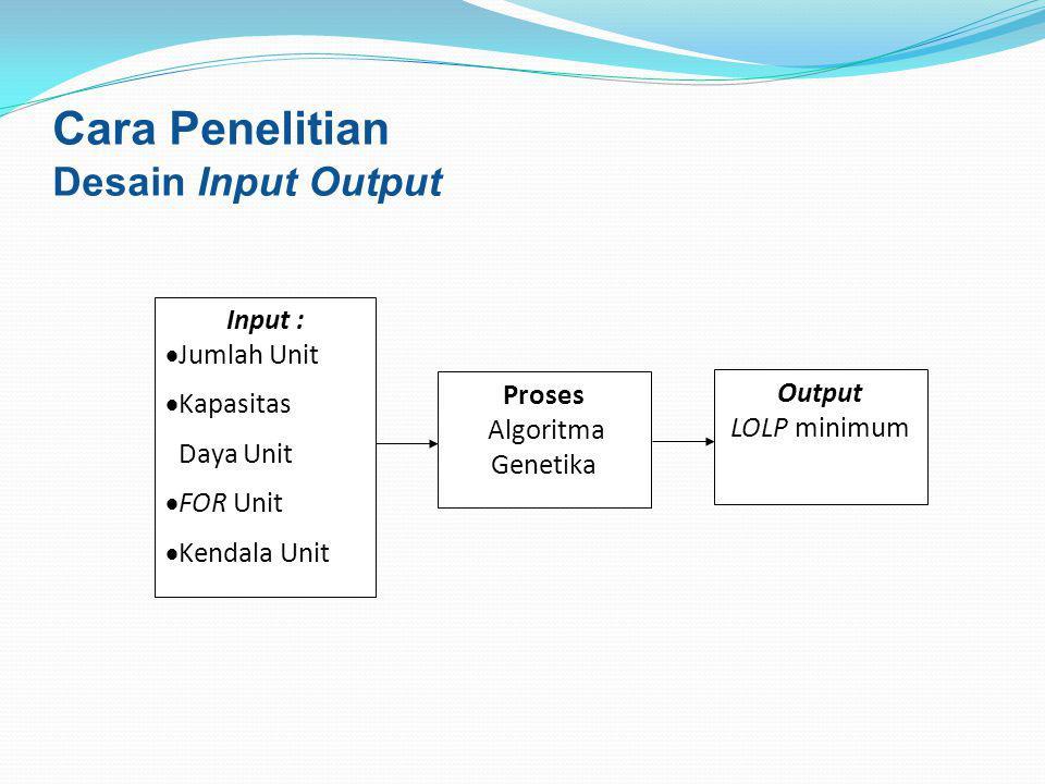 Cara Penelitian Desain Input Output Input :  Jumlah Unit  Kapasitas Daya Unit  FOR Unit  Kendala Unit Proses Algoritma Genetika Output LOLP minimum