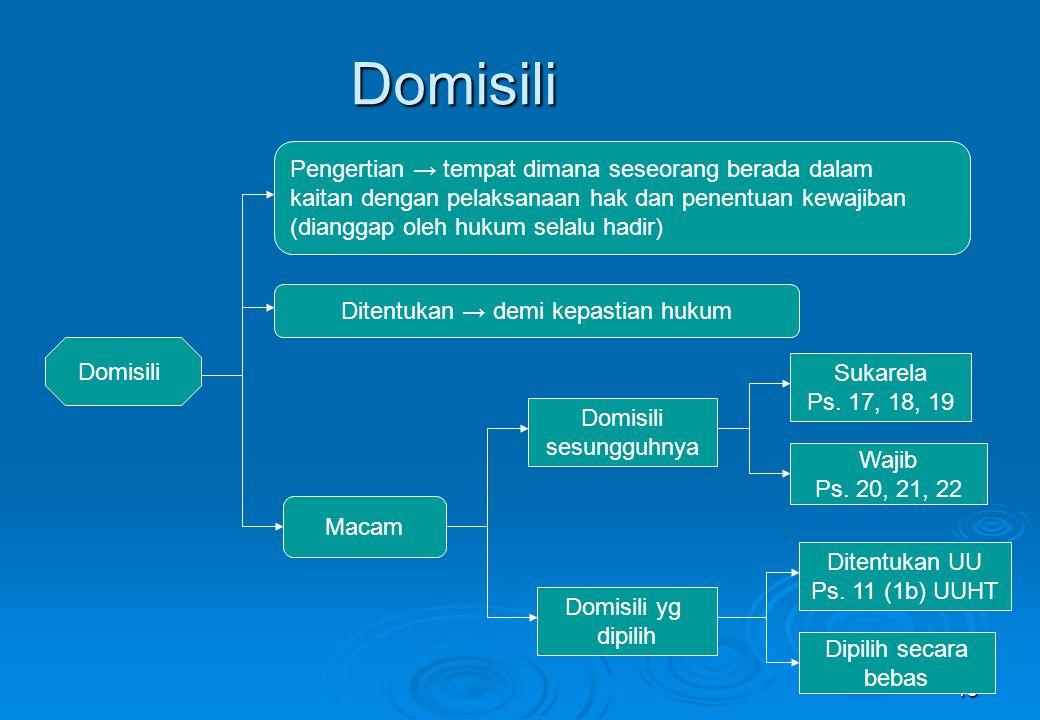 15 Domisili Domisili Pengertian → tempat dimana seseorang berada dalam kaitan dengan pelaksanaan hak dan penentuan kewajiban (dianggap oleh hukum sela