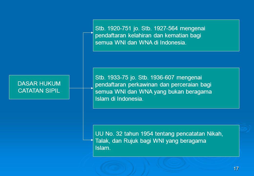 17 DASAR HUKUM CATATAN SIPIL Stb. 1920-751 jo. Stb. 1927-564 mengenai pendaftaran kelahiran dan kematian bagi semua WNI dan WNA di Indonesia. Stb. 193
