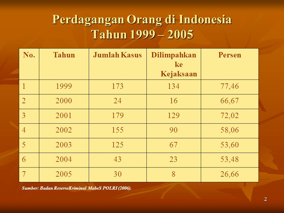 2 Perdagangan Orang di Indonesia Tahun 1999 – 2005 No.TahunJumlah KasusDilimpahkan ke Kejaksaan Persen 1199917313477,46 22000241666,67 3200117912972,02 420021559058,06 520031256753,60 62004432353,48 7200530826,66 Sumber: Badan ReserseKriminal MabeS POLRI (2006).