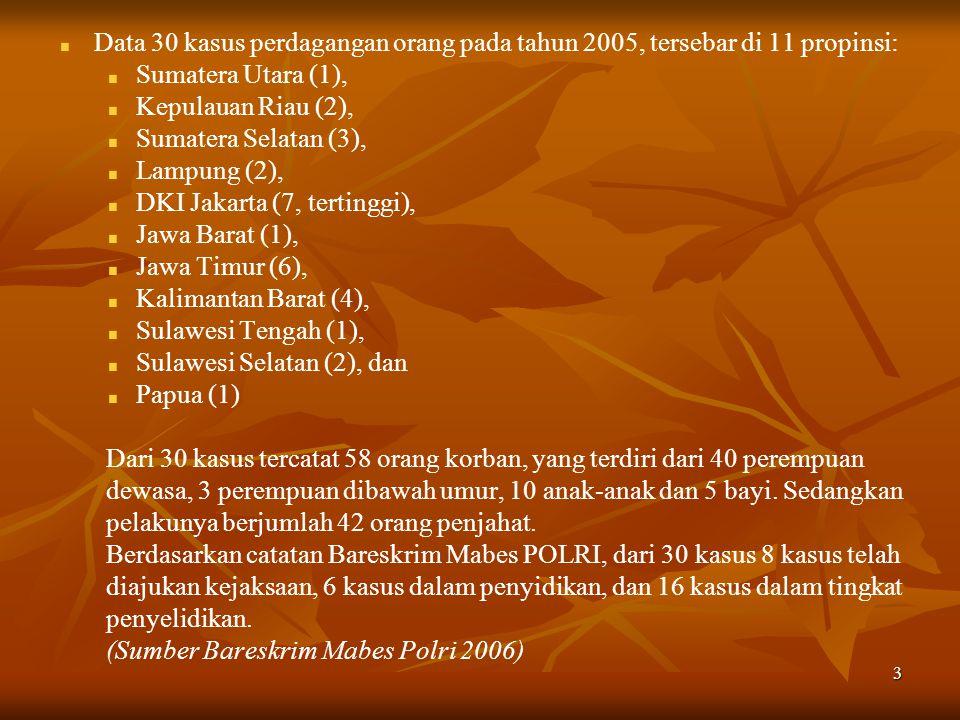 3 Data 30 kasus perdagangan orang pada tahun 2005, tersebar di 11 propinsi: Sumatera Utara (1), Kepulauan Riau (2), Sumatera Selatan (3), Lampung (2), DKI Jakarta (7, tertinggi), Jawa Barat (1), Jawa Timur (6), Kalimantan Barat (4), Sulawesi Tengah (1), Sulawesi Selatan (2), dan Papua (1) Dari 30 kasus tercatat 58 orang korban, yang terdiri dari 40 perempuan dewasa, 3 perempuan dibawah umur, 10 anak-anak dan 5 bayi.