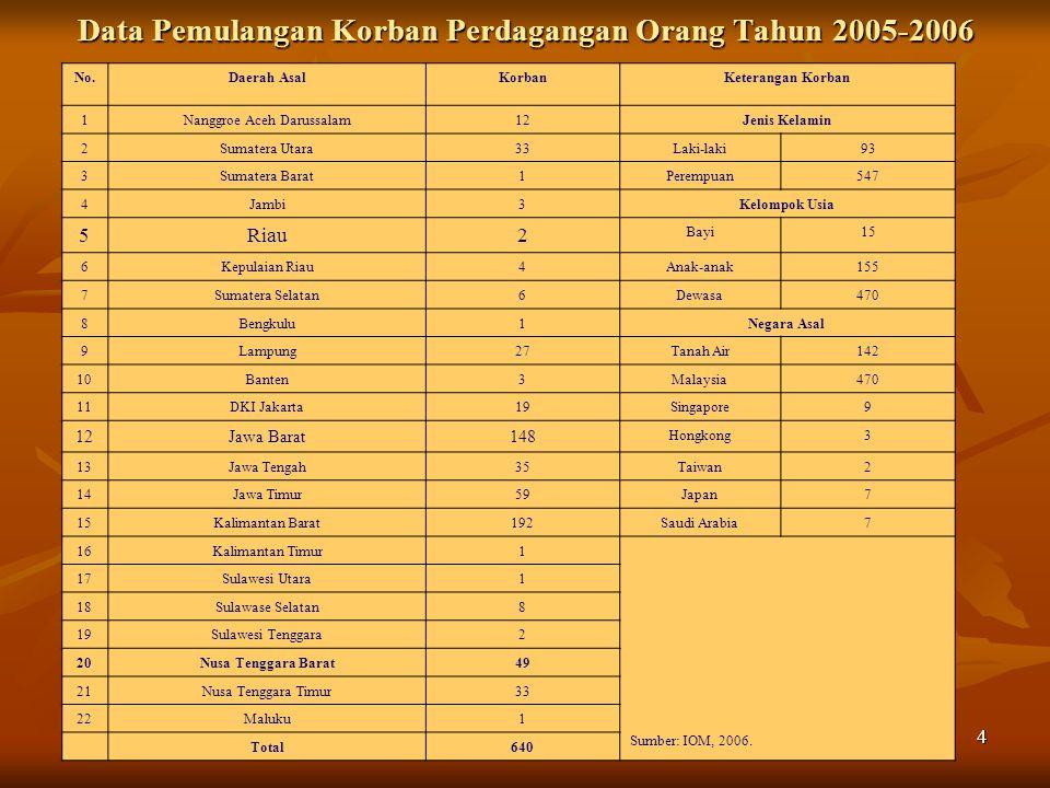 4 Data Pemulangan Korban Perdagangan Orang Tahun 2005-2006 No.Daerah AsalKorbanKeterangan Korban 1Nanggroe Aceh Darussalam12Jenis Kelamin 2Sumatera Utara33Laki-laki93 3Sumatera Barat1Perempuan547 4Jambi3Kelompok Usia 5Riau2 Bayi15 6Kepulaian Riau4Anak-anak155 7Sumatera Selatan6Dewasa470 8Bengkulu1Negara Asal 9Lampung27Tanah Air142 10Banten3Malaysia470 11DKI Jakarta19Singapore9 12Jawa Barat148 Hongkong3 13Jawa Tengah35Taiwan2 14Jawa Timur59Japan7 15Kalimantan Barat192Saudi Arabia7 16Kalimantan Timur1 Sumber: IOM, 2006.