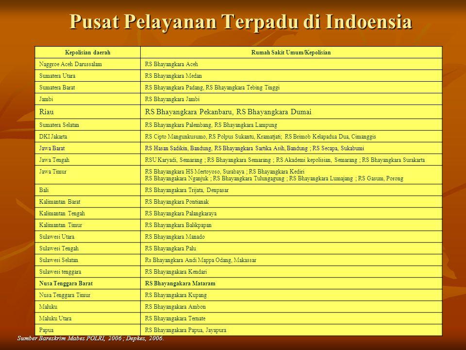 5 Pusat Pelayanan Terpadu di Indoensia Sumber Bareskrim Mabes POLRI, 2006 ; Depkes, 2006. Kepolisian daerahRumah Sakit Umum/Kepolisian Naggroe Aceh Da