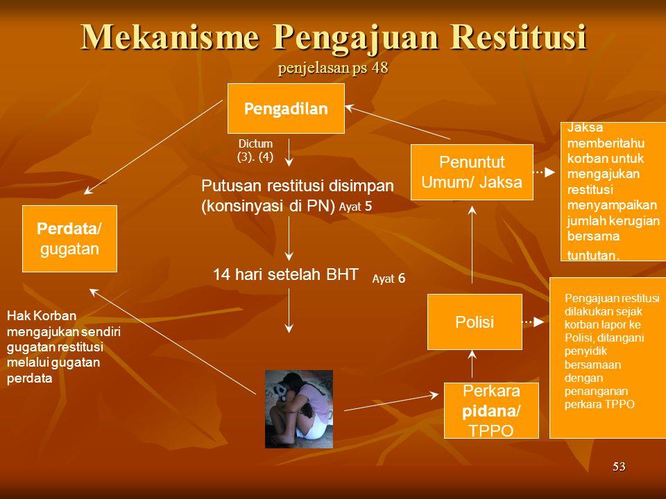 53 Mekanisme Pengajuan Restitusi penjelasan ps 48 Pengadilan Perdata/ gugatan Penuntut Umum/ Jaksa Polisi Perkara pidana/ TPPO Putusan restitusi disim