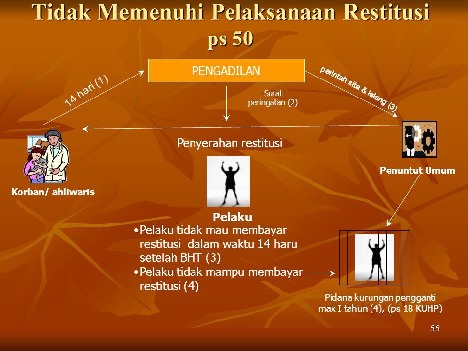 55 Tidak Memenuhi Pelaksanaan Restitusi ps 50 PENGADILAN Surat peringatan (2) Pelaku Pelaku tidak mau membayar restitusi dalam waktu 14 haru setelah B