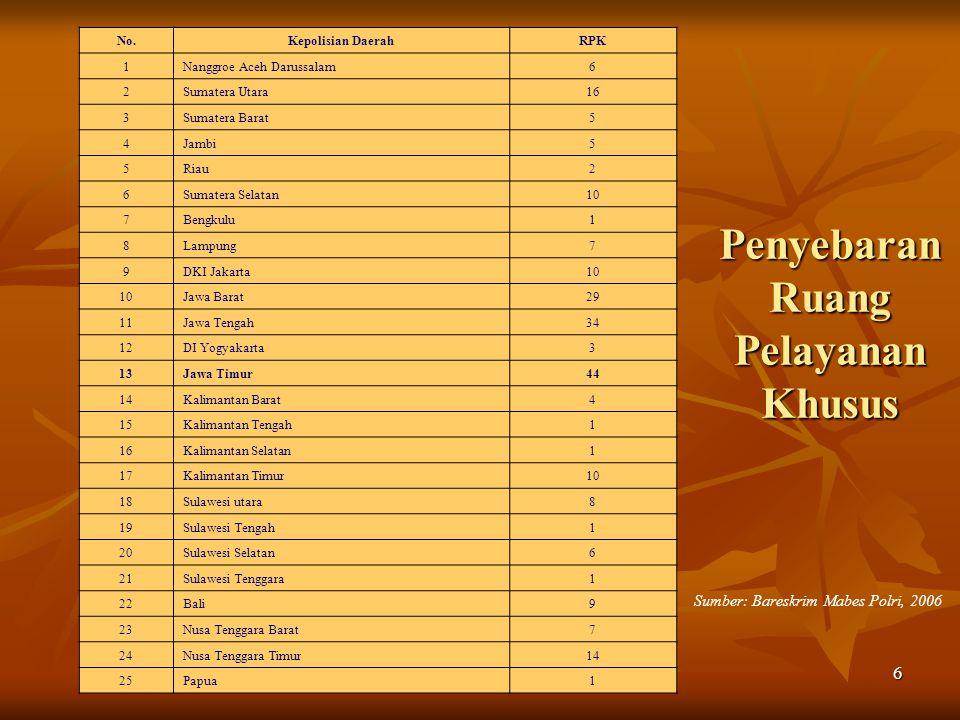6 Penyebaran Ruang Pelayanan Khusus Sumber: Bareskrim Mabes Polri, 2006 No.Kepolisian DaerahRPK 1Nanggroe Aceh Darussalam6 2Sumatera Utara16 3Sumatera