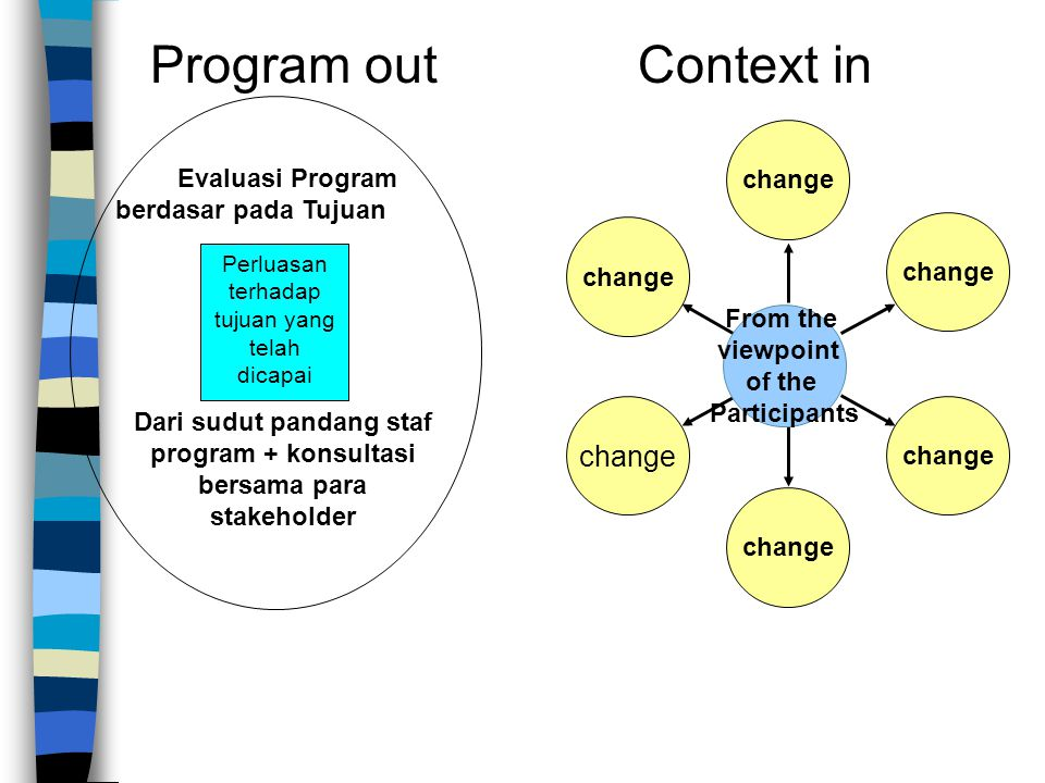 Evaluasi Program berdasar pada Tujuan Perluasan terhadap tujuan yang telah dicapai Dari sudut pandang staf program + konsultasi bersama para stakeholder Program out change From the viewpoint of the Participants change Context in
