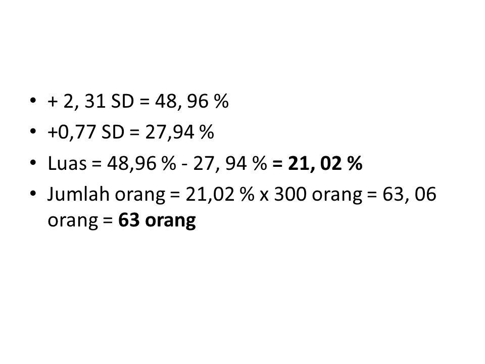 + 2, 31 SD = 48, 96 % +0,77 SD = 27,94 % Luas = 48,96 % - 27, 94 % = 21, 02 % Jumlah orang = 21,02 % x 300 orang = 63, 06 orang = 63 orang
