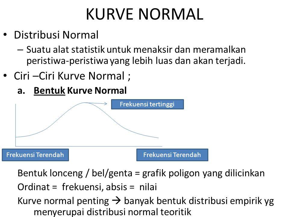 Distribusi Normal – Suatu alat statistik untuk menaksir dan meramalkan peristiwa-peristiwa yang lebih luas dan akan terjadi.