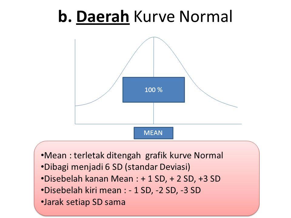 b. Daerah Kurve Normal MEAN 100 % Mean : terletak ditengah grafik kurve Normal Dibagi menjadi 6 SD (standar Deviasi) Disebelah kanan Mean : + 1 SD, +
