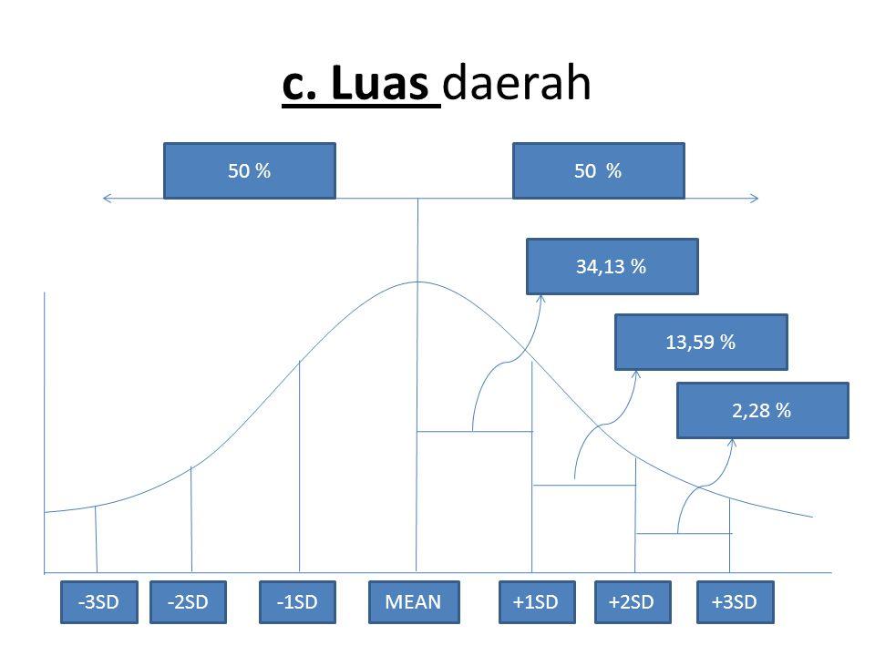 c. Luas daerah 50 % 34,13 % 13,59 % 2,28 % -3SDMEAN+1SD+2SD+3SD-2SD-1SD