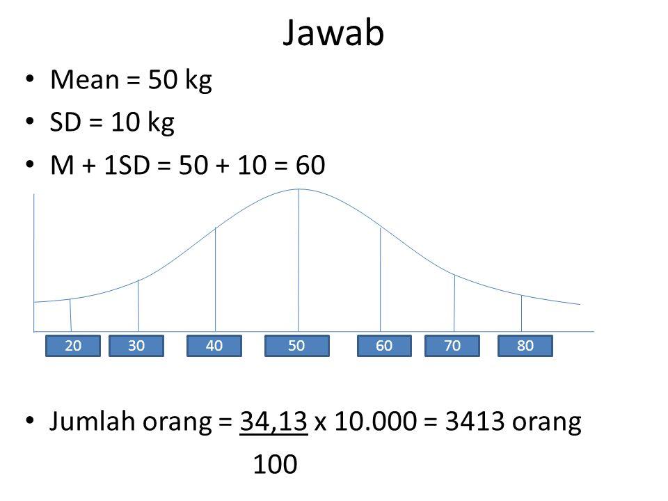 Jawab Mean = 50 kg SD = 10 kg M + 1SD = 50 + 10 = 60 Jumlah orang = 34,13 x 10.000 = 3413 orang 100 20506070803040