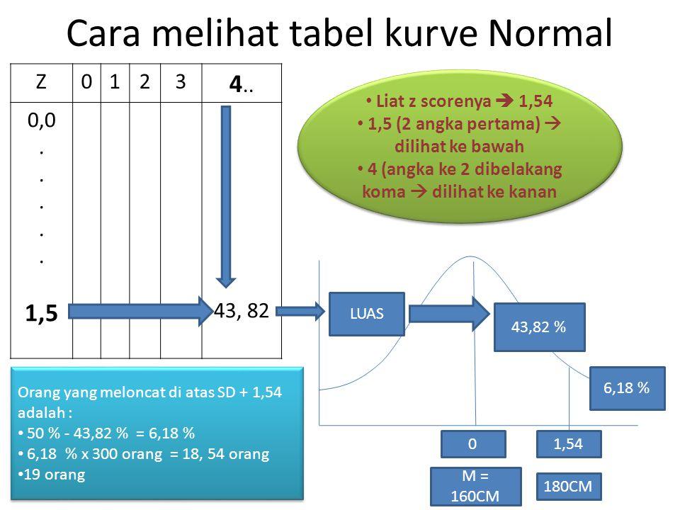 Cara melihat tabel kurve Normal Z0123 4.. 0,0.