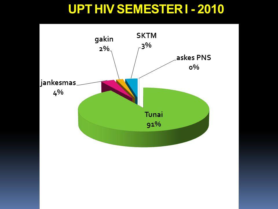 UPT HIV SEMESTER I - 2010