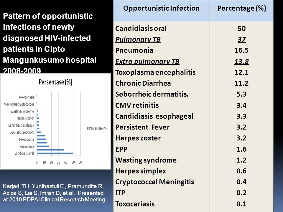 Opportunistic InfectionPercentage (%) Candidiasis oral50 Pulmonary TB37 Pneumonia16.5 Extra pulmonary TB13.8 Toxoplasma encephalitis12.1 Chronic Diarrhea11.2 Seborrheic dermatitis.5.3 CMV retinitis3.4 Candidiasis esophageal3.3 Persistent Fever3.2 Herpes zoster3.2 EPP1.6 Wasting syndrome1.2 Herpes simplex0.6 Cryptococcal Meningitis0.4 ITP0.2 Toxocariasis0.1 PCP0 Pattern of opportunistic infections of newly diagnosed HIV-infected patients in Cipto Mangunkusumo hospital 2008-2009 Karjadi TH, Yunihastuti E, Pramundita R, Aziza S, Lie S, Imran D, et al.