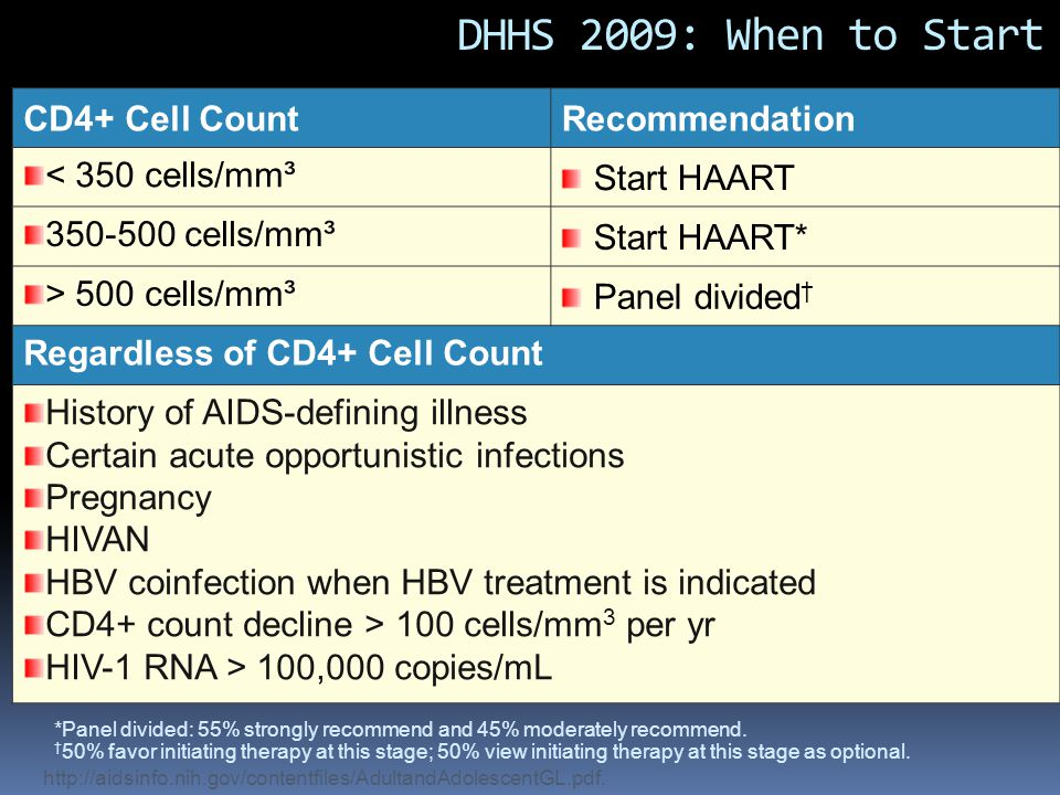 DHHS 2009: When to Start CD4+ Cell CountRecommendation < 350 cells/mm³ Start HAART 350-500 cells/mm³ Start HAART* > 500 cells/mm³ Panel divided † Regardless of CD4+ Cell Count History of AIDS-defining illness Certain acute opportunistic infections Pregnancy HIVAN HBV coinfection when HBV treatment is indicated CD4+ count decline > 100 cells/mm 3 per yr HIV-1 RNA > 100,000 copies/mL http://aidsinfo.nih.gov/contentfiles/AdultandAdolescentGL.pdf.