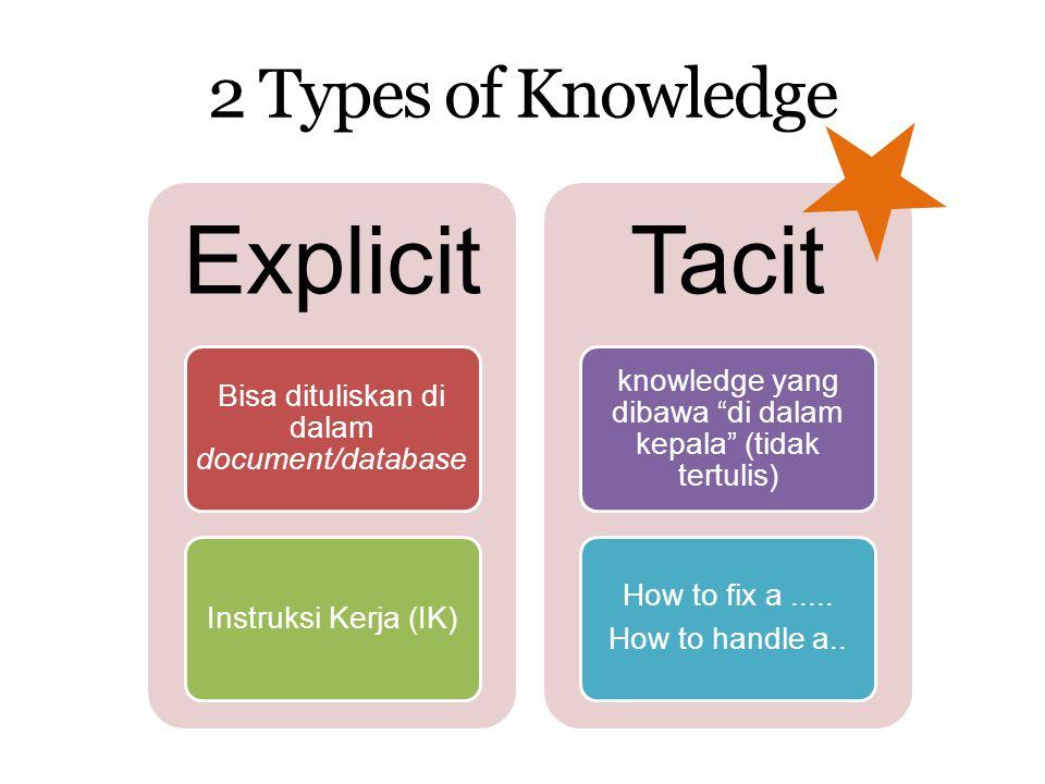 """2 Types of Knowledge Explicit Bisa dituliskan di dalam document/database Instruksi Kerja (IK) Tacit knowledge yang dibawa """"di dalam kepala"""" (tidak ter"""