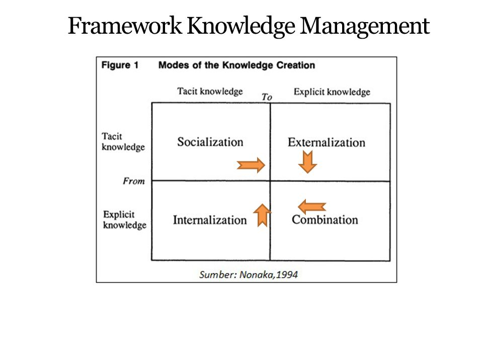 Framework Knowledge Management