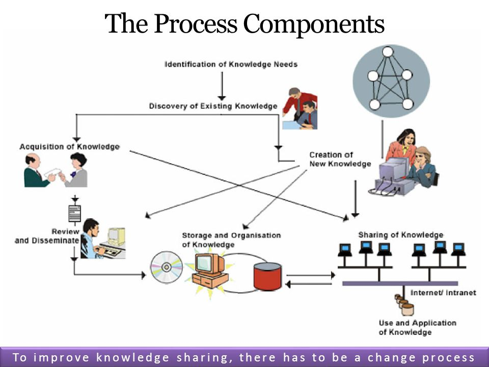 The Process Components To improve knowledge sharing, there has to be a change process
