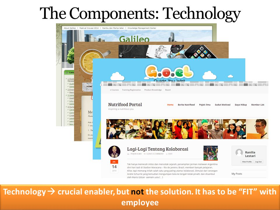 """The Components: Technology Technology  crucial enabler, but not the solution. It has to be """"FIT"""" with employee"""
